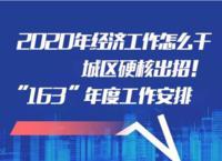 2020晋城城区经济工作 硬核出招